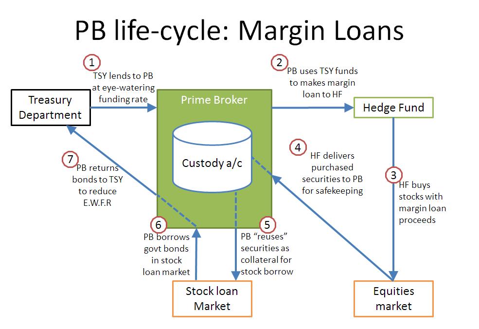 margin lending vs cfd geld verdienen ideen für zu hause bleiben mamas schweiz