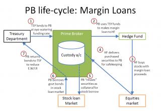 Lending bitcoins margin trade